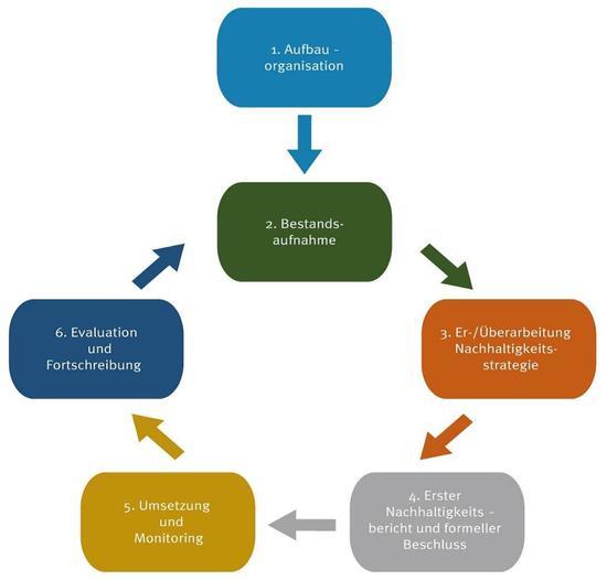 Ablaufschema Global Nachhaltige Kommune